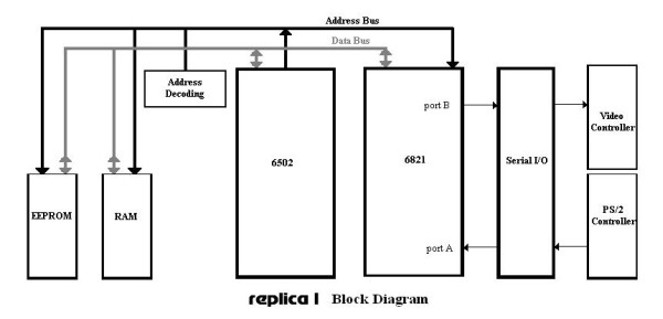 Replica 1 block diagram