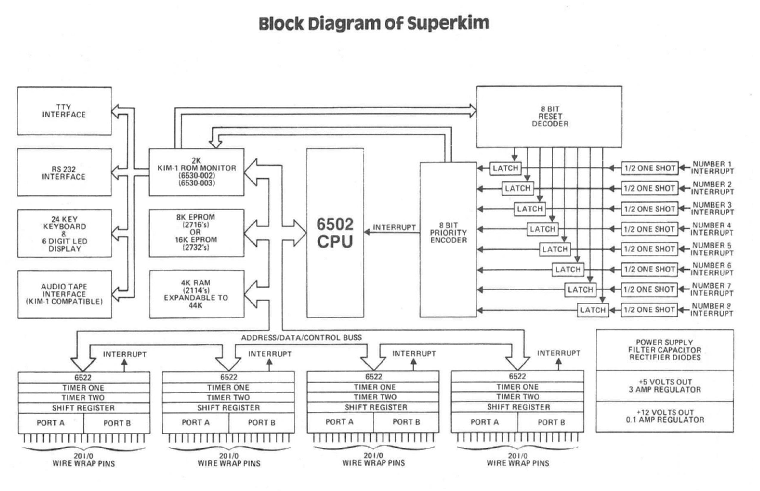 6502 Retro Computing 7 Segment Block Diagram The Default Location And Relevant Kim 1 Hardware Like Seven Display Keyboard Audio Cassette Interface Tty Edge Connector